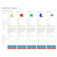 CompareFIX - увеличение количества товаров в сравнении
