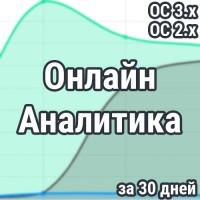 Онлайн статистика просмотров и посетителей за 30 дней