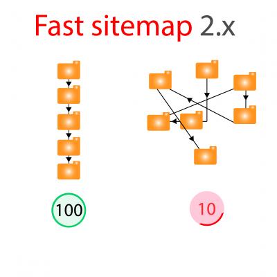 Быстрая карта сайта. Fast sitemap Opencart 2.x